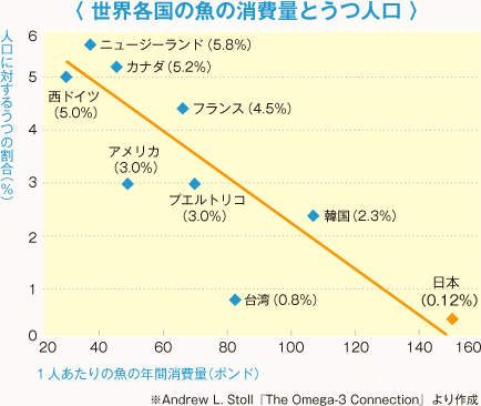 世界各国の魚の消費量とうつ人口